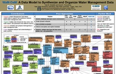 WaM-DaM: A Data Model to Synthesize and Organize Water Management Data